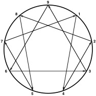 Understanding Yourself and Others Using The Enneagram