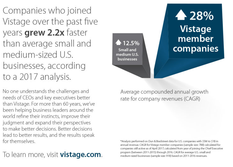 Vistage Members Outperform