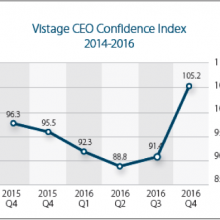 Q4 2016 Vistage CEO Confidence Index Results